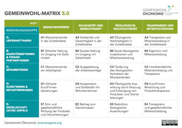 GWOE_Gemeinwohl-Matrix-5.0